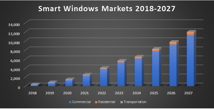 Global Smart Windows Market To Reach